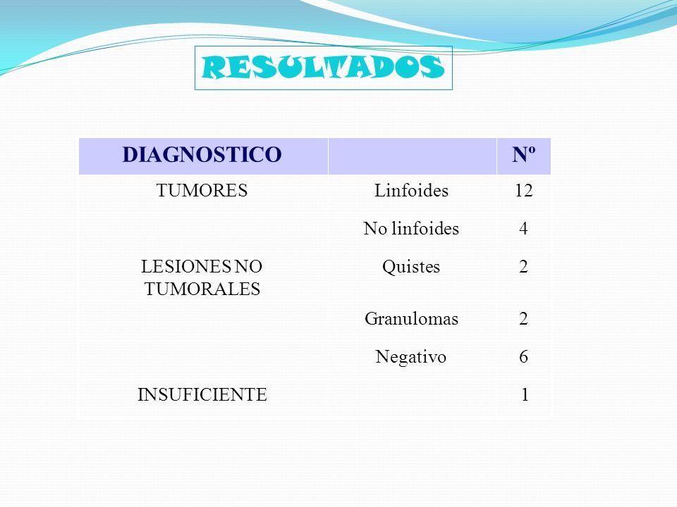 RESULTADOS Nº DIAGNOSTICO 1 6 2 4 12 Negativo Granulomas Quistes