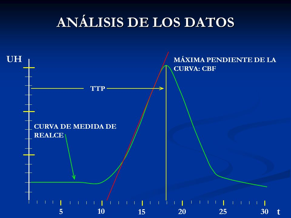 ANÁLISIS DE LOS DATOS t UH 5 10 15 20 25 30