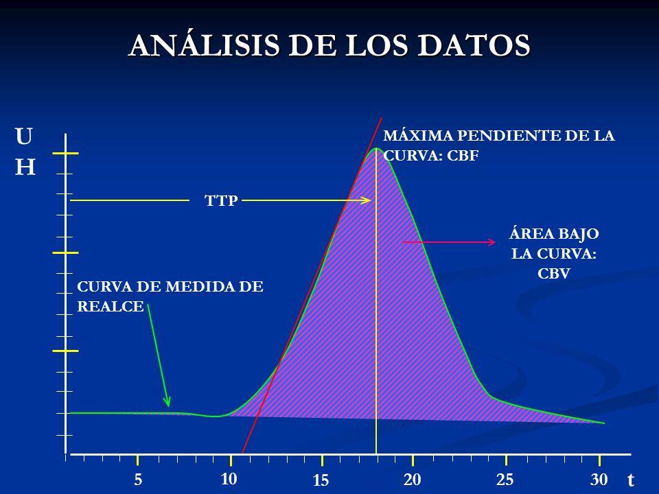 ANÁLISIS DE LOS DATOS UH t 5 10 15 20 25 30