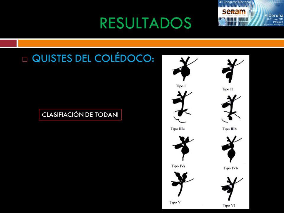 RESULTADOS QUISTES DEL COLÉDOCO: CLASIFIACIÓN DE TODANI