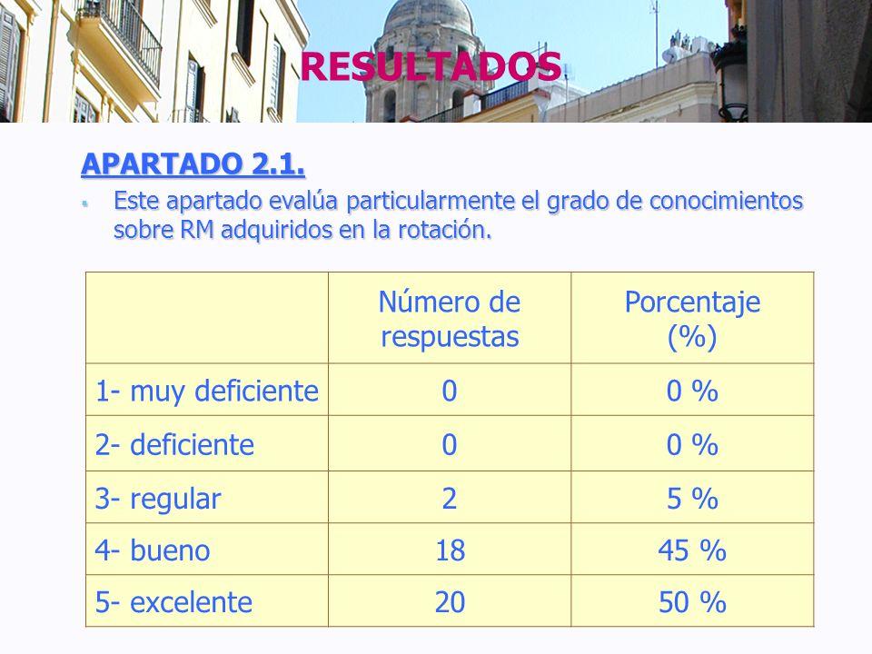 RESULTADOS APARTADO 2.1. Número de respuestas Porcentaje (%)