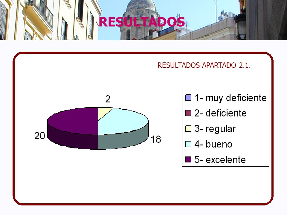 RESULTADOS RESULTADOS APARTADO 2.1.