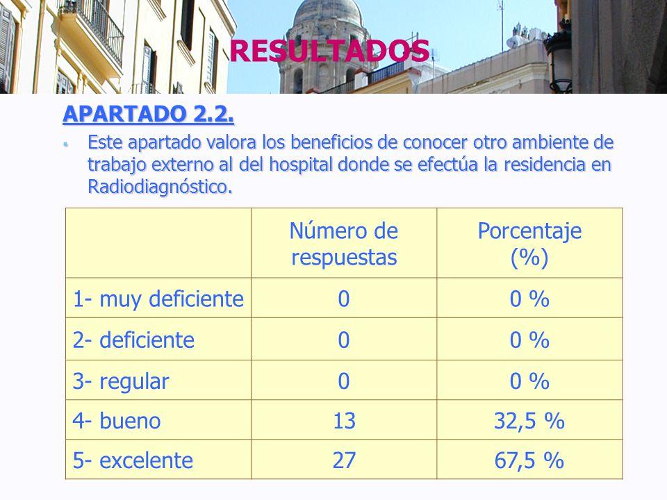 RESULTADOS APARTADO 2.2. Número de respuestas Porcentaje (%)