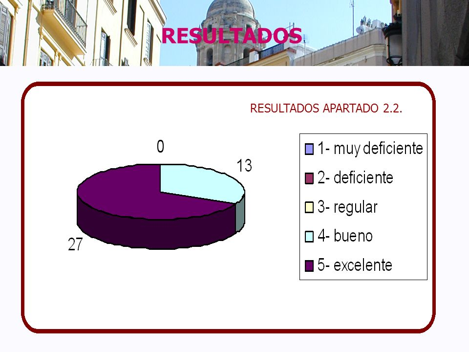 RESULTADOS RESULTADOS APARTADO 2.2.