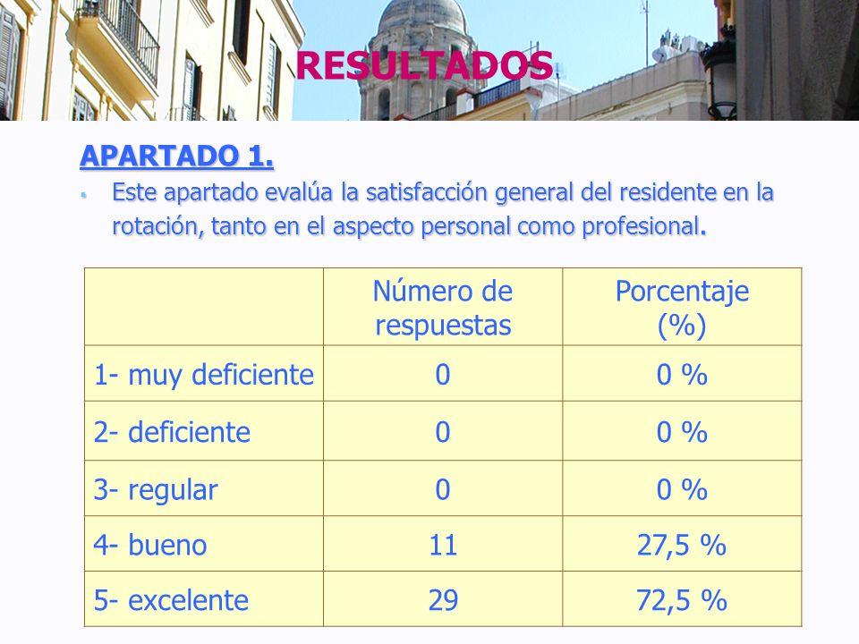 RESULTADOS APARTADO 1. Número de respuestas Porcentaje (%)