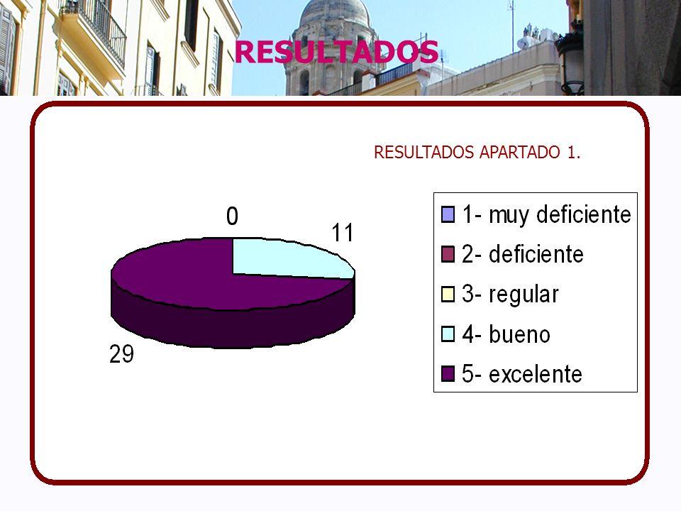 RESULTADOS RESULTADOS APARTADO 1.