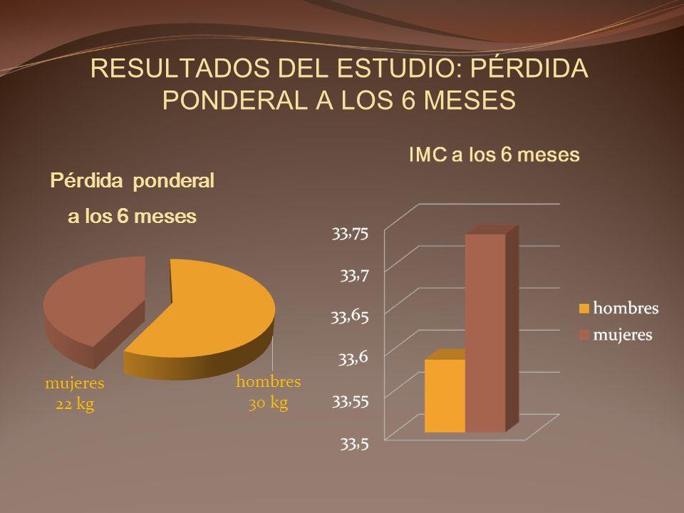 RESULTADOS DEL ESTUDIO: PÉRDIDA PONDERAL A LOS 6 MESES