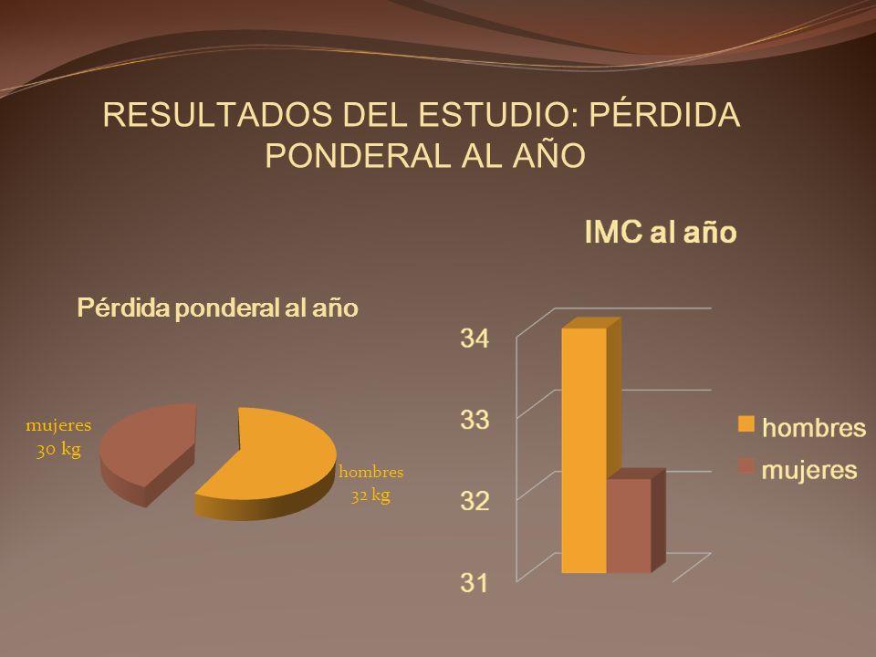 RESULTADOS DEL ESTUDIO: PÉRDIDA