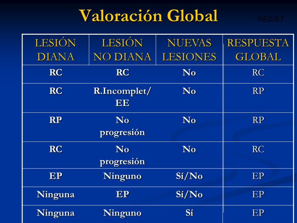 Valoración Global LESIÓN DIANA LESIÓN NO DIANA NUEVAS LESIONES