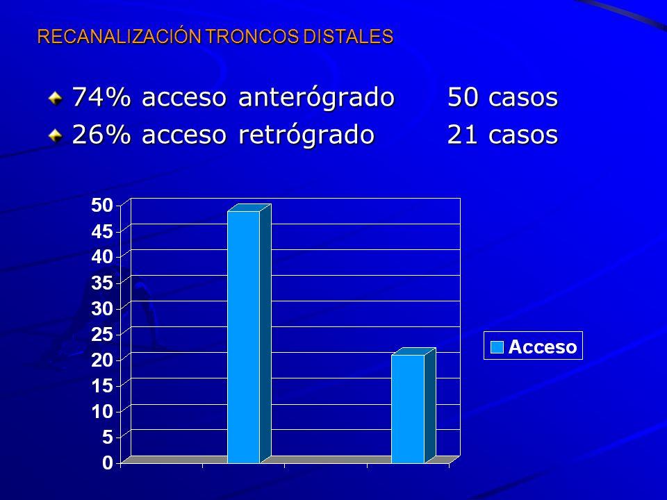 RECANALIZACIÓN TRONCOS DISTALES