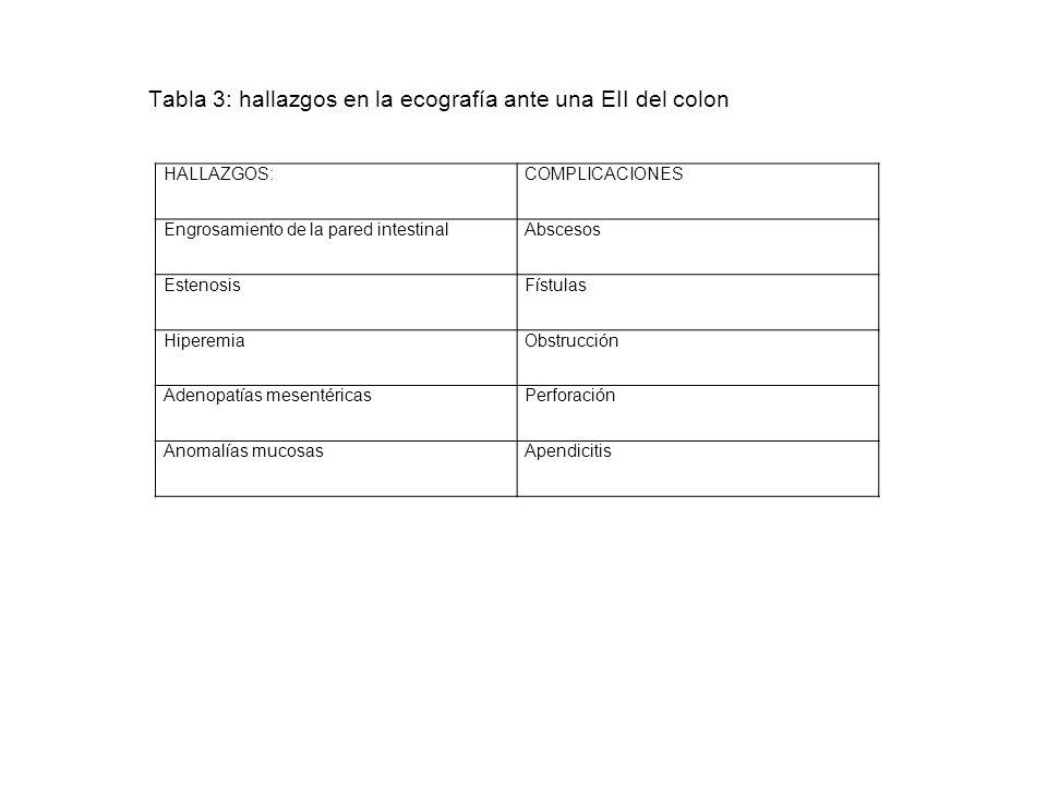 Tabla 3: hallazgos en la ecografía ante una EII del colon