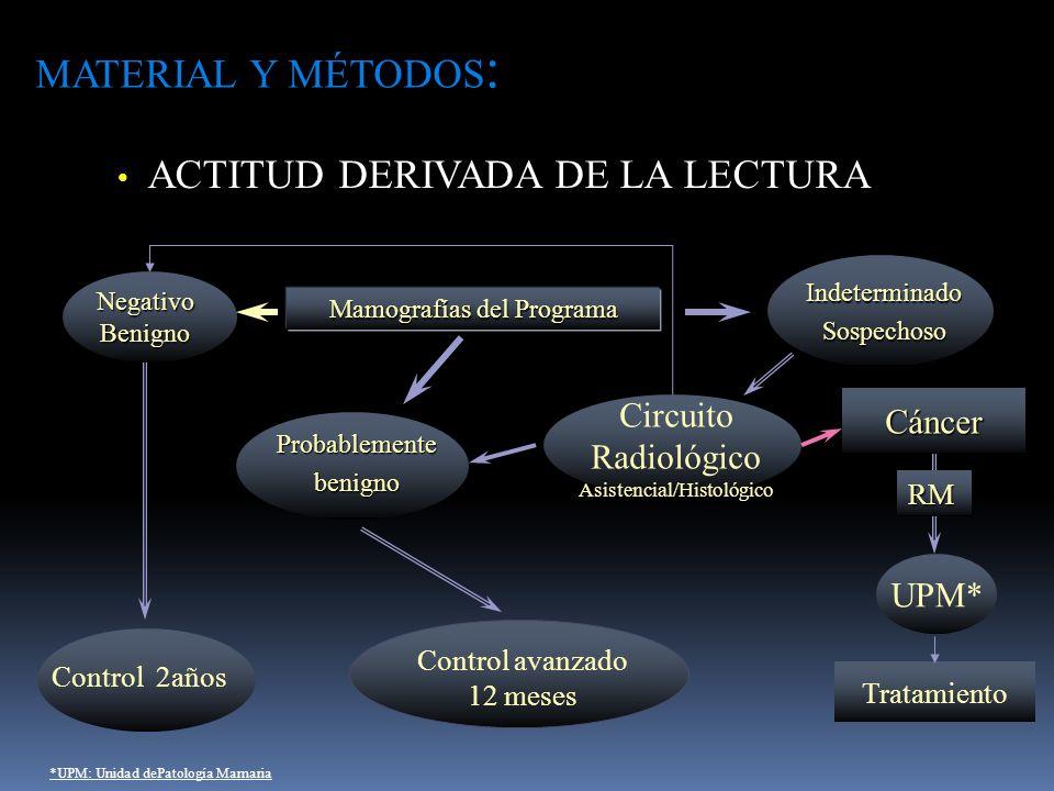 ACTITUD DERIVADA DE LA LECTURA