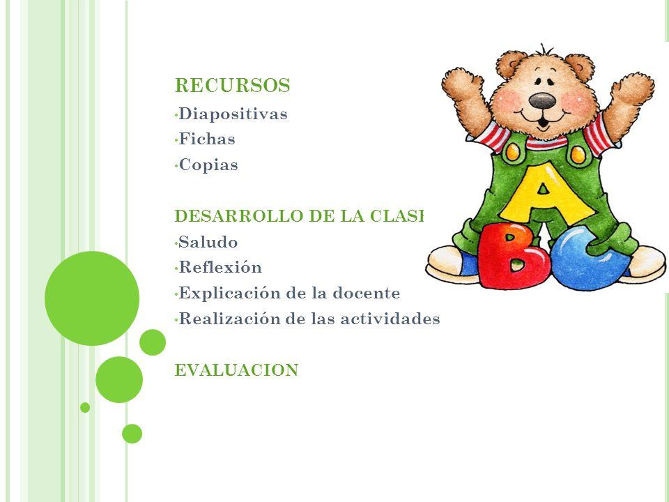 RECURSOS Diapositivas Fichas Copias DESARROLLO DE LA CLASE Saludo