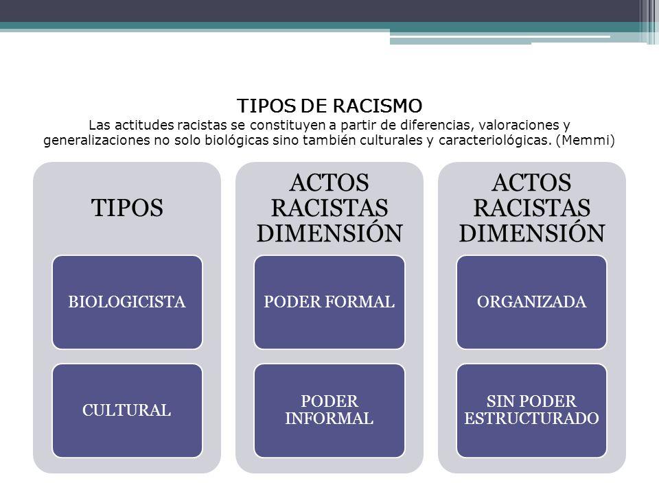 ACTOS RACISTAS DIMENSIÓN