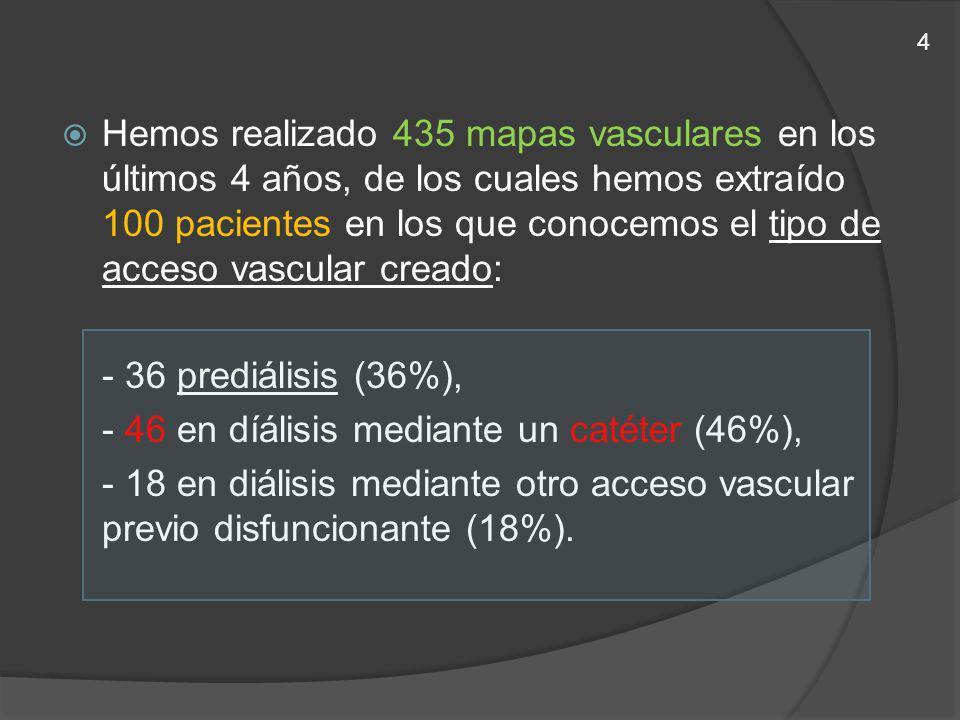 - 46 en díálisis mediante un catéter (46%),