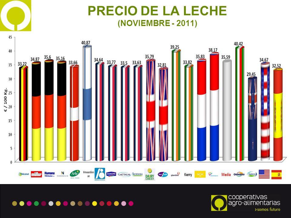 PRECIO DE LA LECHE (NOVIEMBRE - 2011)