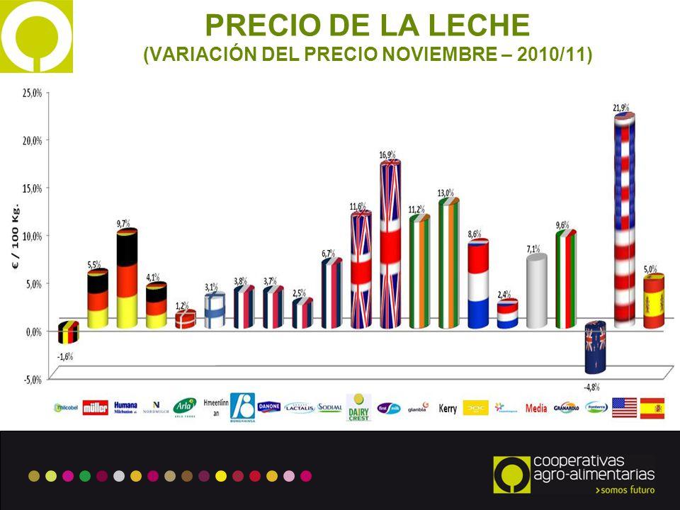 (VARIACIÓN DEL PRECIO NOVIEMBRE – 2010/11)