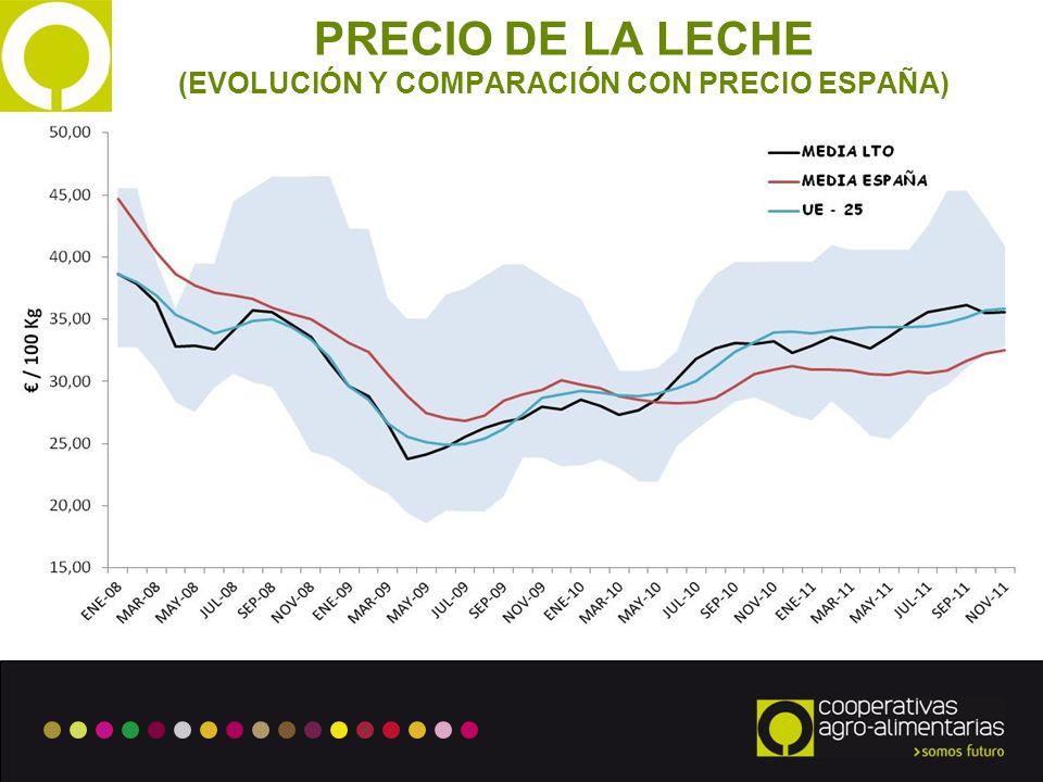 (EVOLUCIÓN Y COMPARACIÓN CON PRECIO ESPAÑA)
