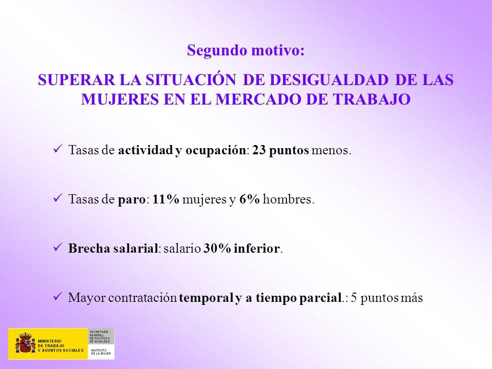 Segundo motivo: SUPERAR LA SITUACIÓN DE DESIGUALDAD DE LAS MUJERES EN EL MERCADO DE TRABAJO. Tasas de actividad y ocupación: 23 puntos menos.