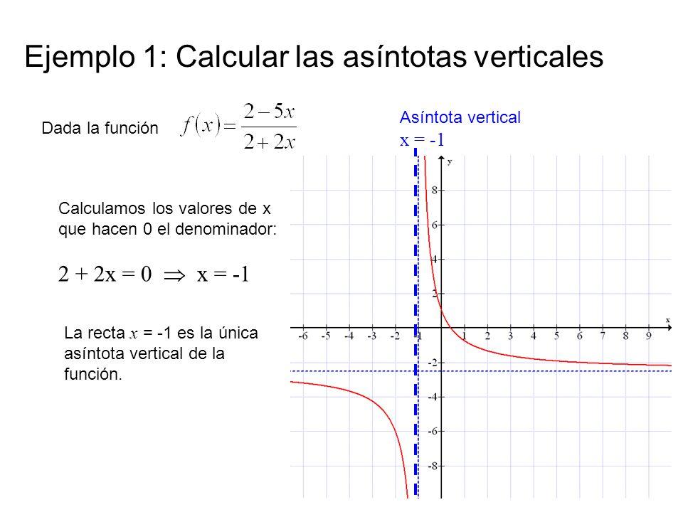 Ejemplo 1: Calcular las asíntotas verticales