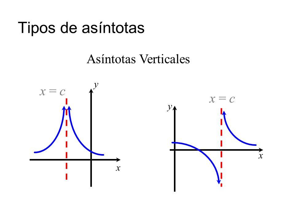 Tipos de asíntotas Asíntotas Verticales x = c y x x = c y x