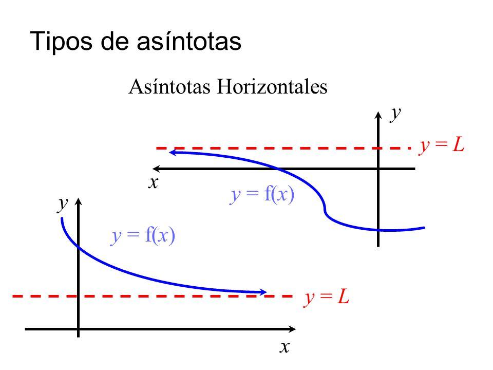 Tipos de asíntotas Asíntotas Horizontales y y = L x y = f(x) y