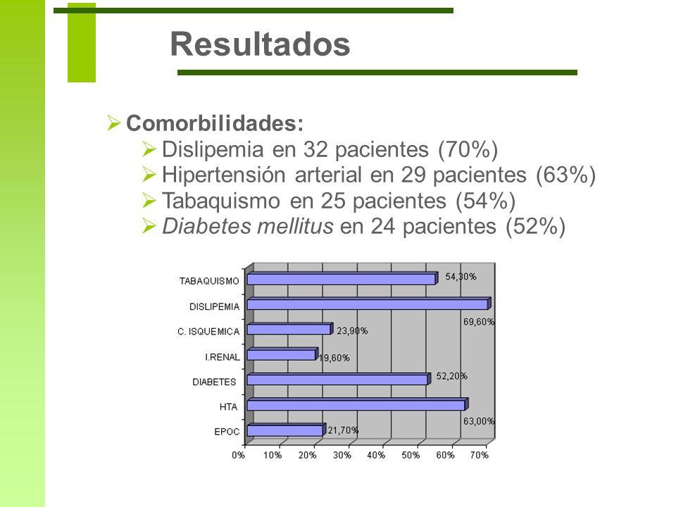 Resultados Comorbilidades: Dislipemia en 32 pacientes (70%)