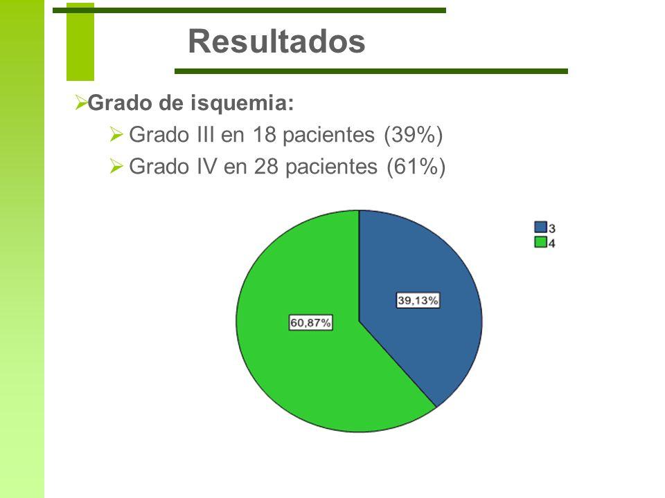 Resultados Grado de isquemia: Grado III en 18 pacientes (39%)