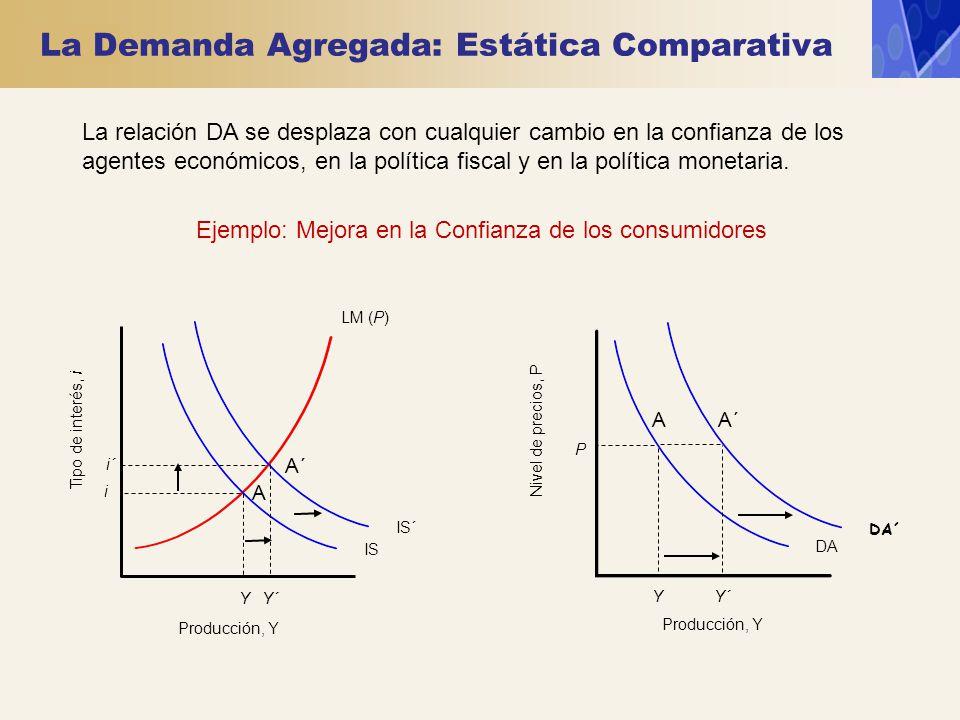 La Demanda Agregada: Estática Comparativa