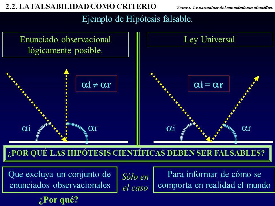 i  r i = r i r i r Ejemplo de Hipótesis falsable.