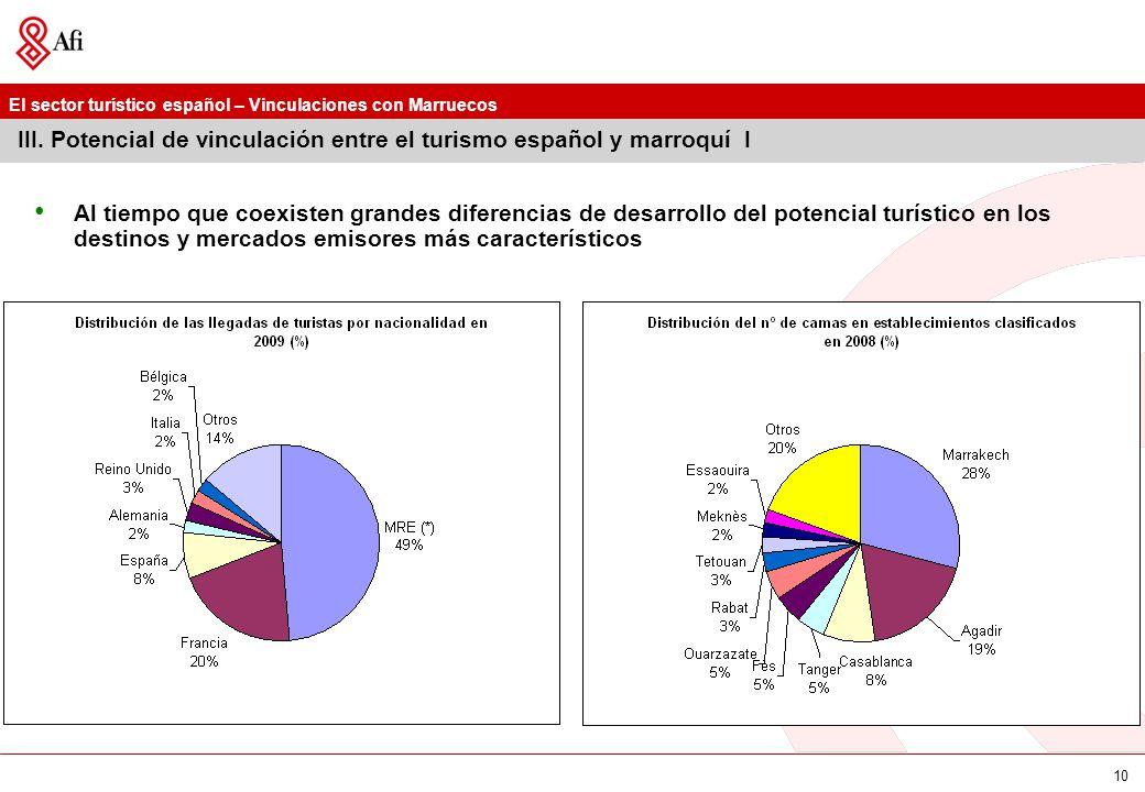 III. Potencial de vinculación entre el turismo español y marroquí I