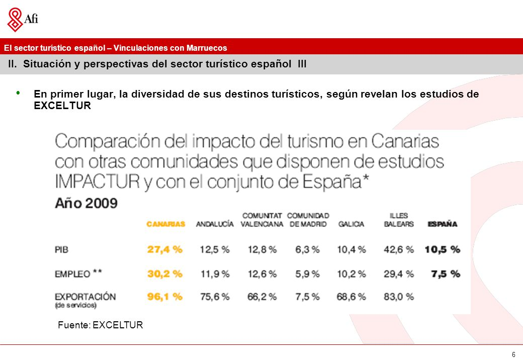 II. Situación y perspectivas del sector turístico español III