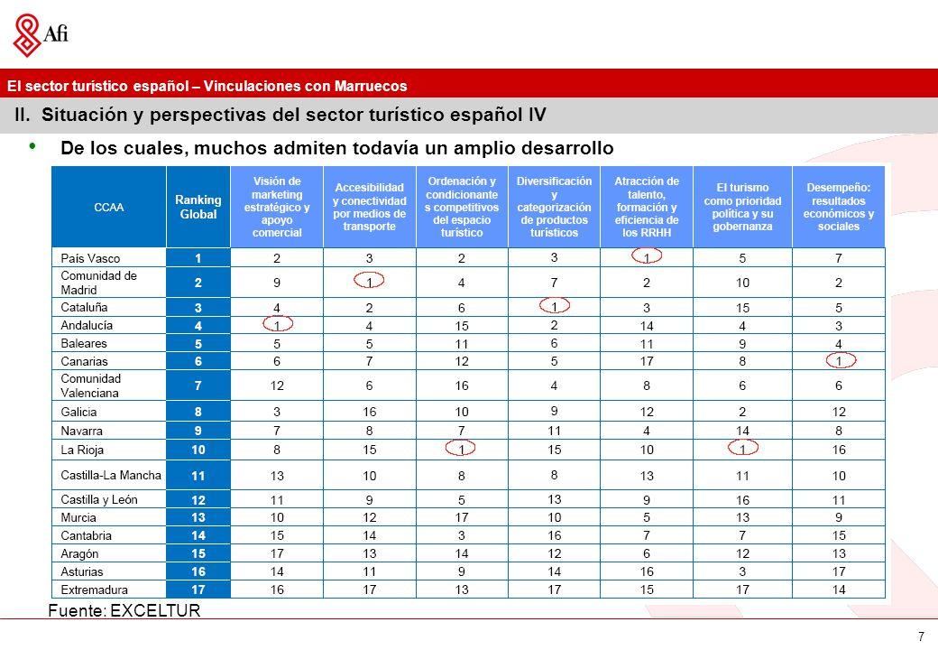 II. Situación y perspectivas del sector turístico español IV