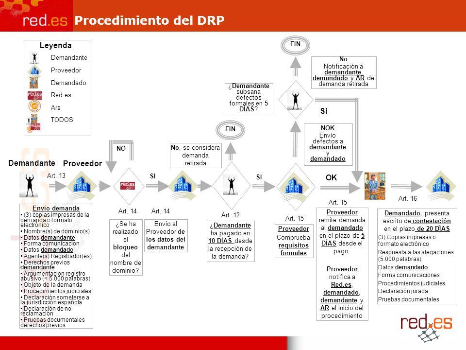 Procedimiento del DRP Leyenda Si Demandante Proveedor OK Demandante