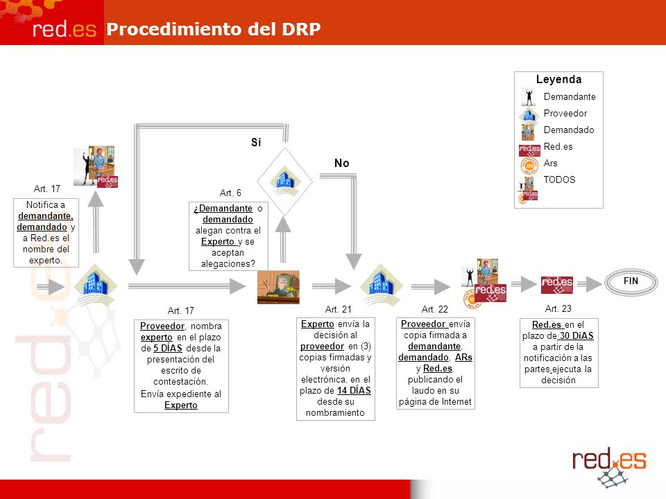 Procedimiento del DRP Leyenda Si No Demandante Proveedor Demandado