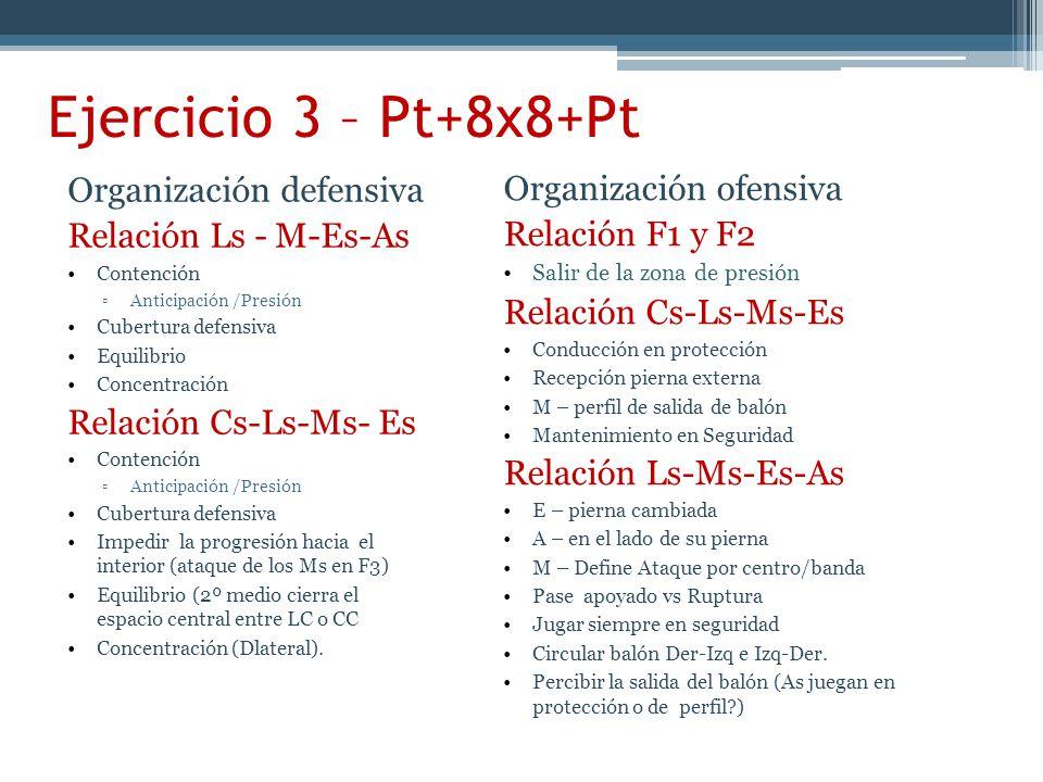 Ejercicio 3 – Pt+8x8+Pt Organización defensiva Organización ofensiva