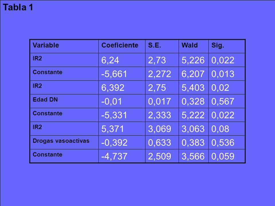 Tabla 1 Variable. Coeficiente. S.E. Wald. Sig. IR2. 6,24. 2,73. 5,226. 0,022. Constante. -5,661.