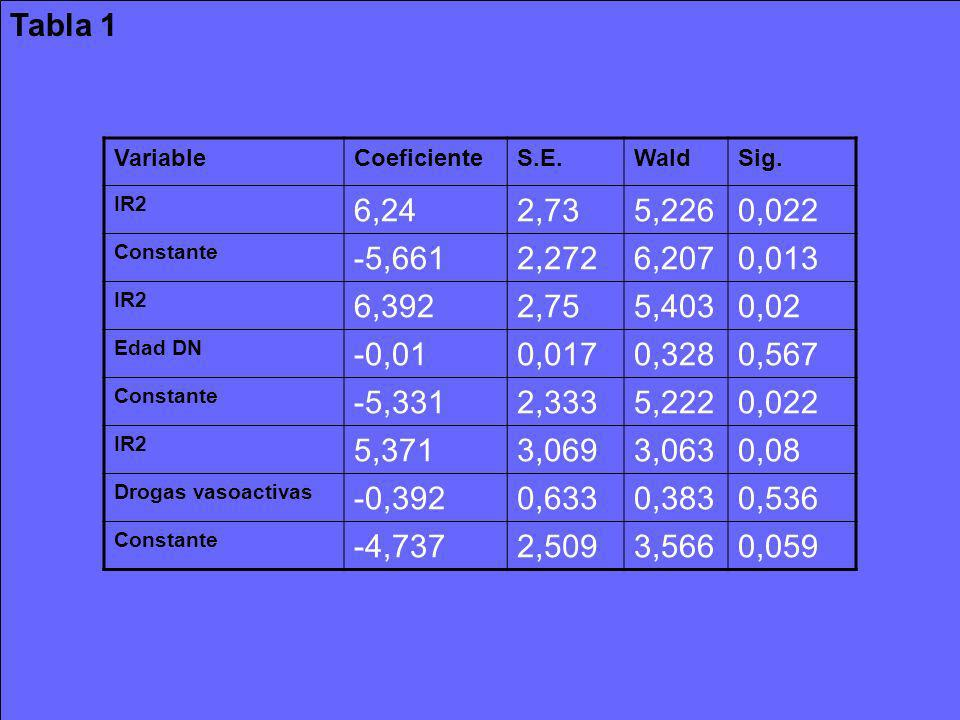 Tabla 1Variable. Coeficiente. S.E. Wald. Sig. IR2. 6,24. 2,73. 5,226. 0,022. Constante. -5,661. 2,272.