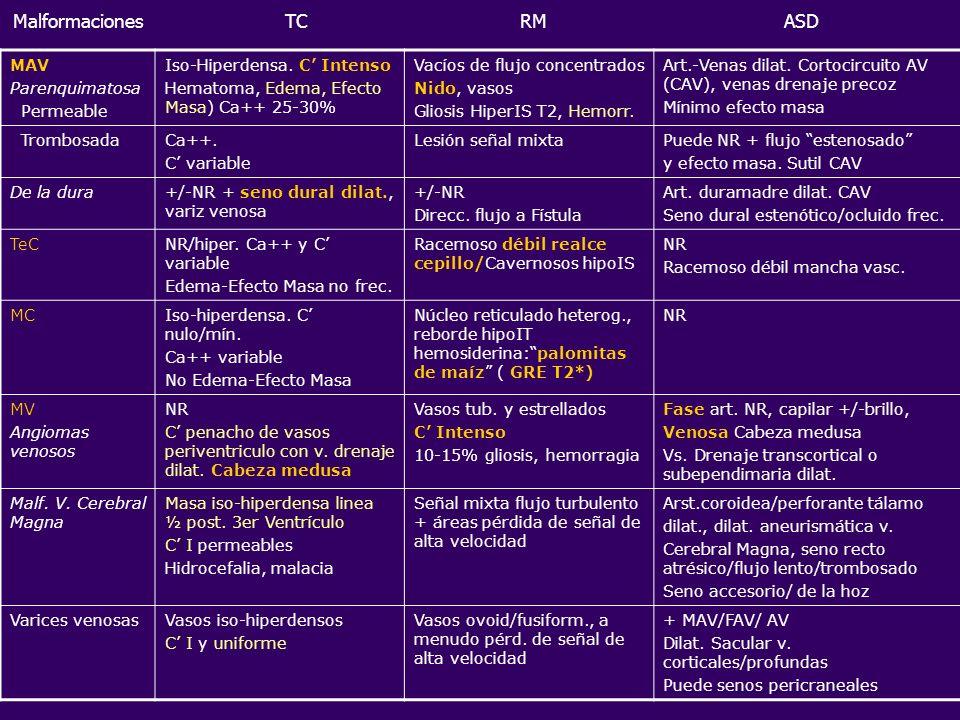 Malformaciones TC RM ASD MAV Parenquimatosa Permeable