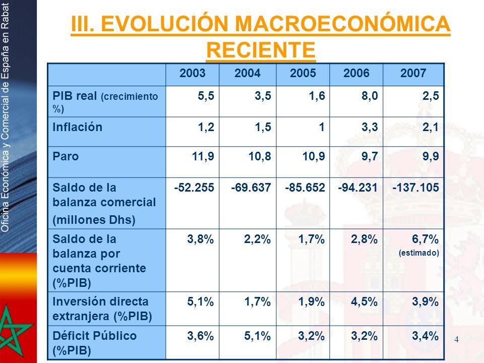 III. EVOLUCIÓN MACROECONÓMICA RECIENTE