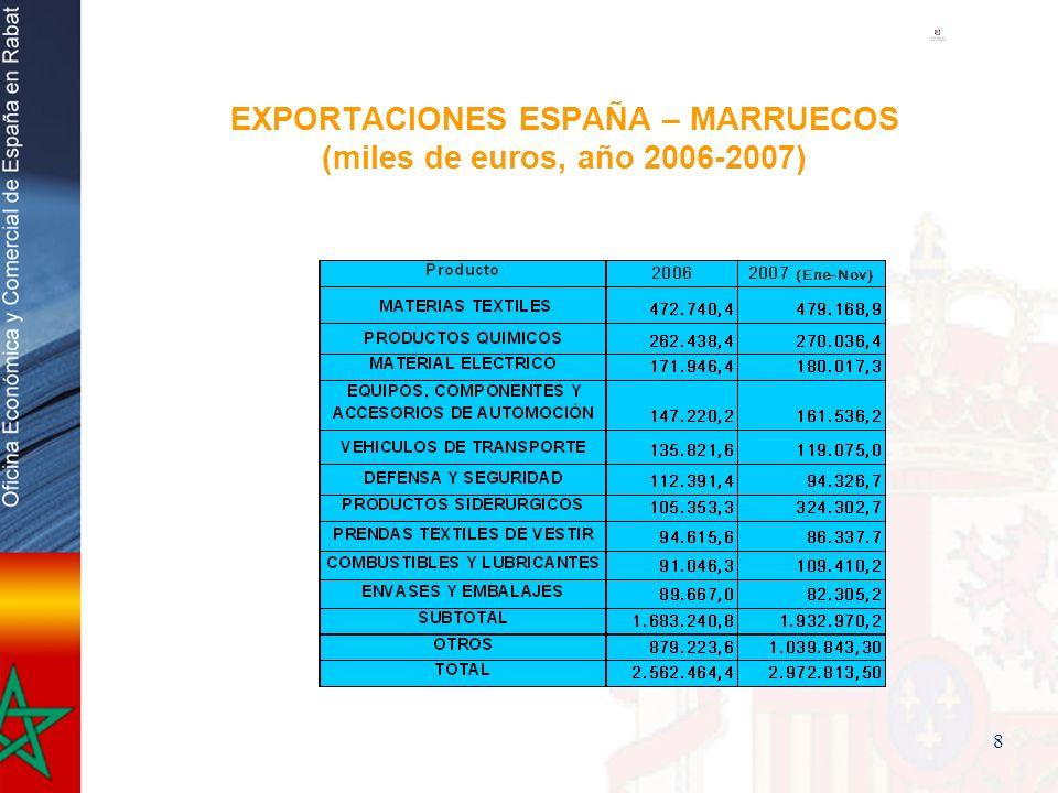 EXPORTACIONES ESPAÑA – MARRUECOS (miles de euros, año 2006-2007)