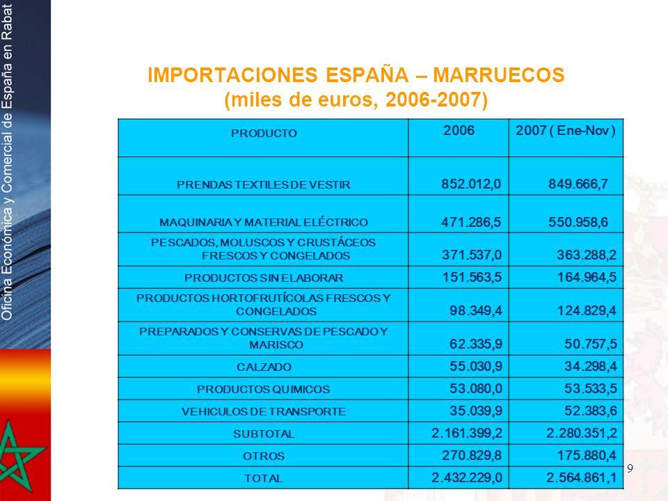IMPORTACIONES ESPAÑA – MARRUECOS (miles de euros, 2006-2007)