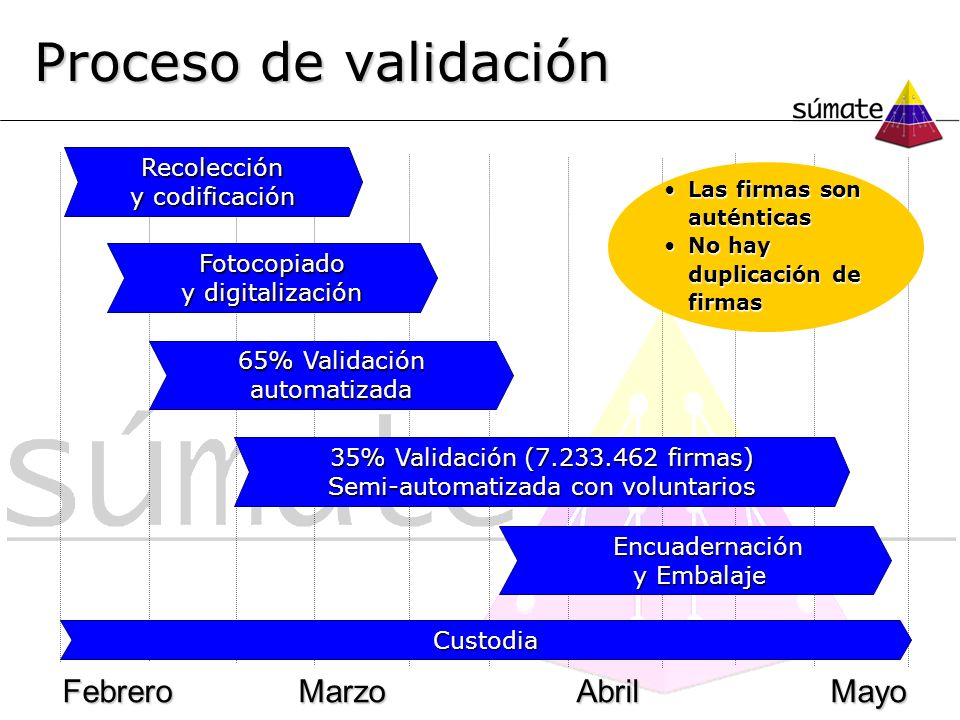 Proceso de validación Febrero Marzo Abril Mayo Recolección