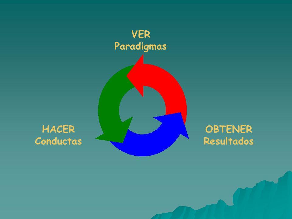 VER Paradigmas HACER Conductas OBTENER Resultados