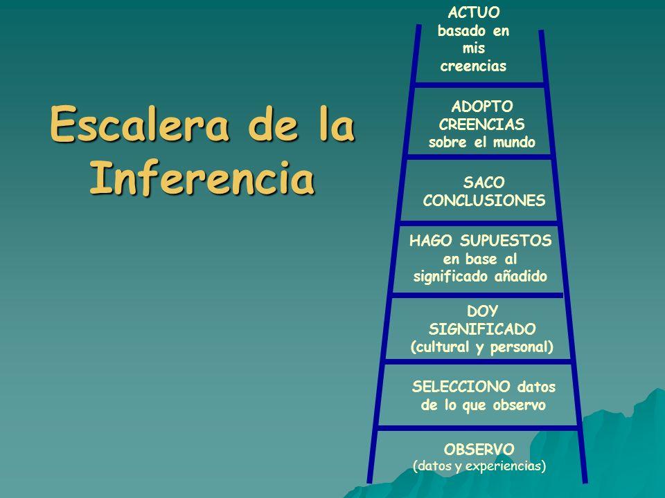 Escalera de la Inferencia