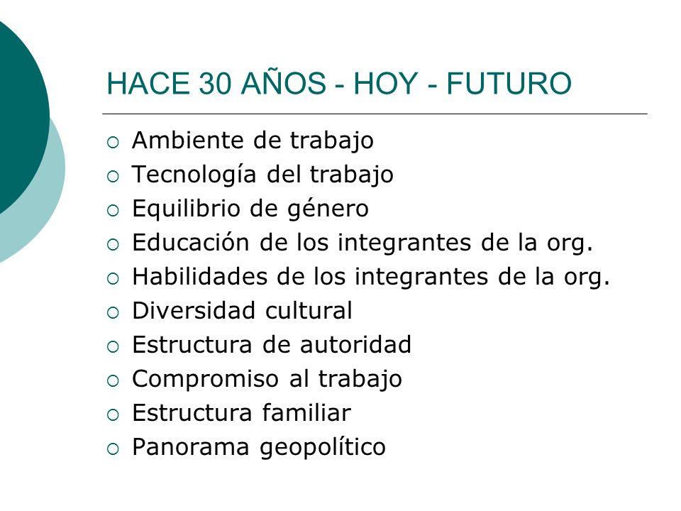 HACE 30 AÑOS - HOY - FUTURO Ambiente de trabajo Tecnología del trabajo