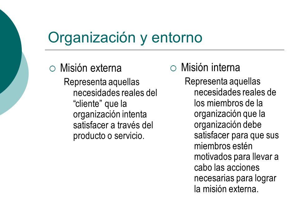 Organización y entorno