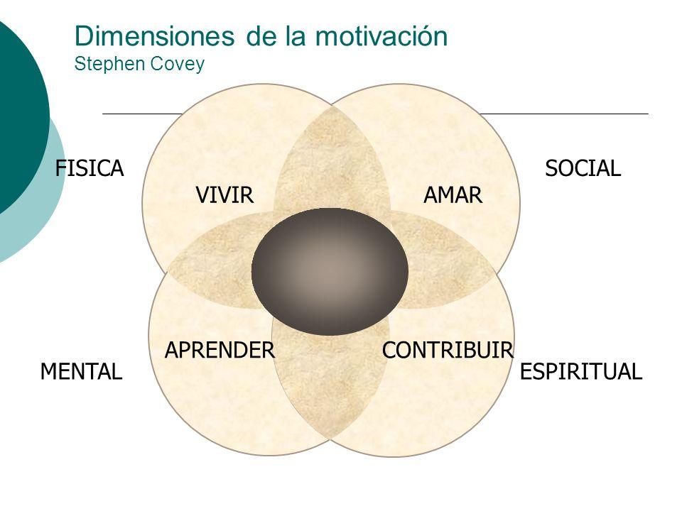 Dimensiones de la motivación Stephen Covey