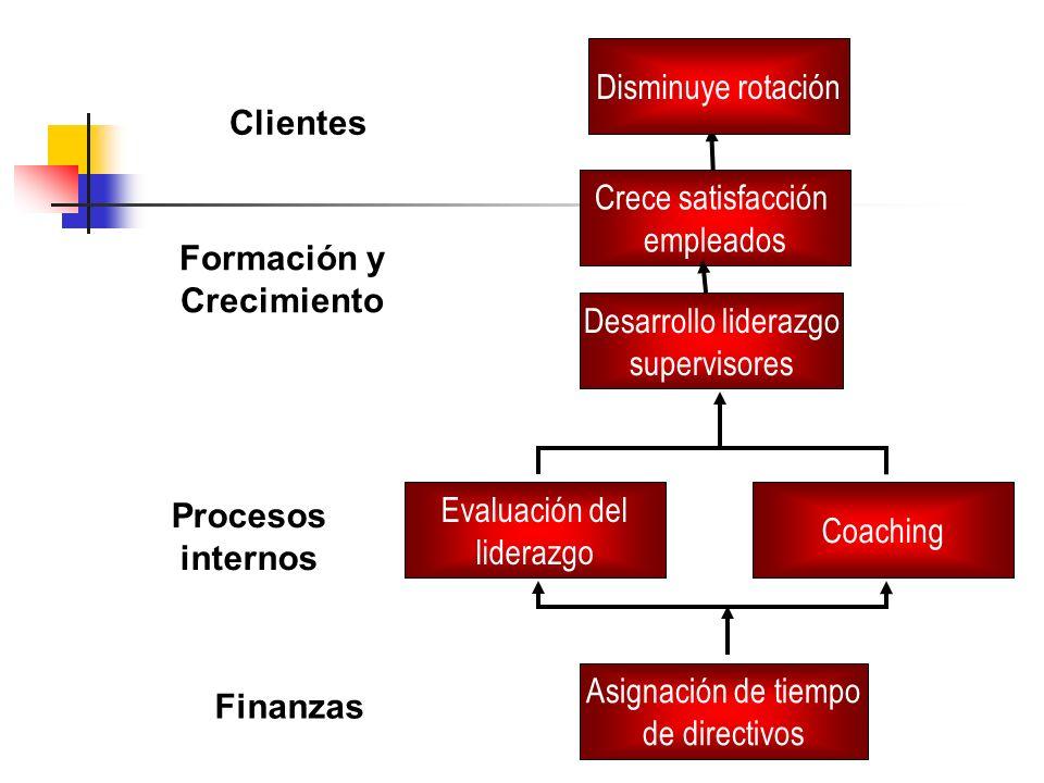 Disminuye rotación Clientes. Crece satisfacción. empleados. Formación y. Crecimiento. Desarrollo liderazgo.