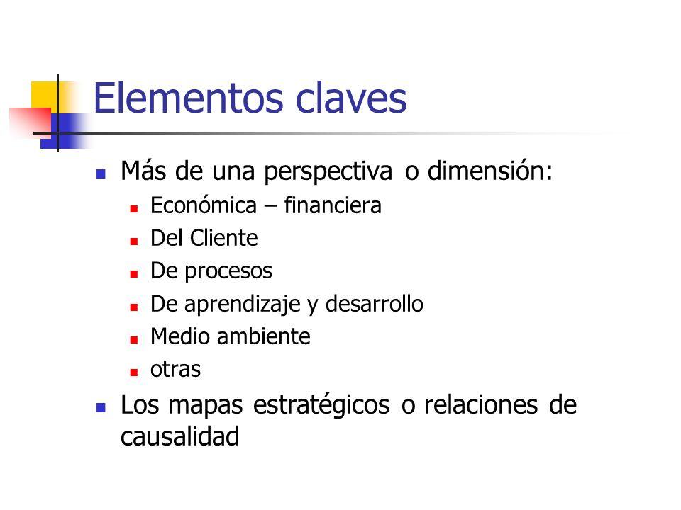 Elementos claves Más de una perspectiva o dimensión: